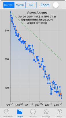 Ueberwache dein Gewicht